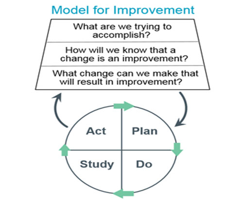 Model of Improvement